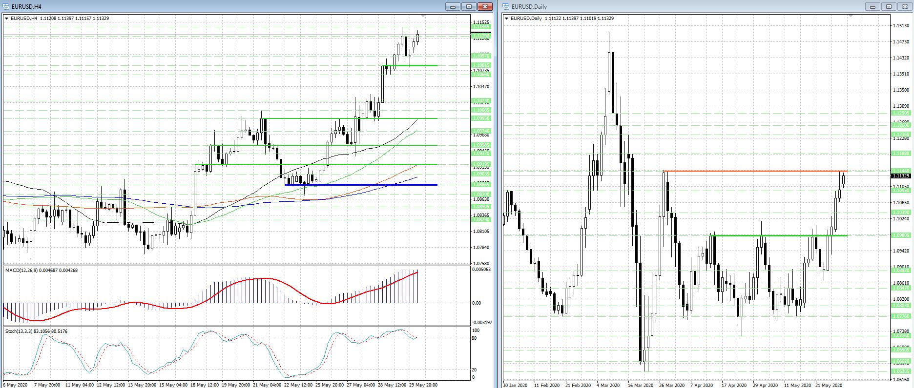 Рост валютной пары EUR/USD продолжится при условии...