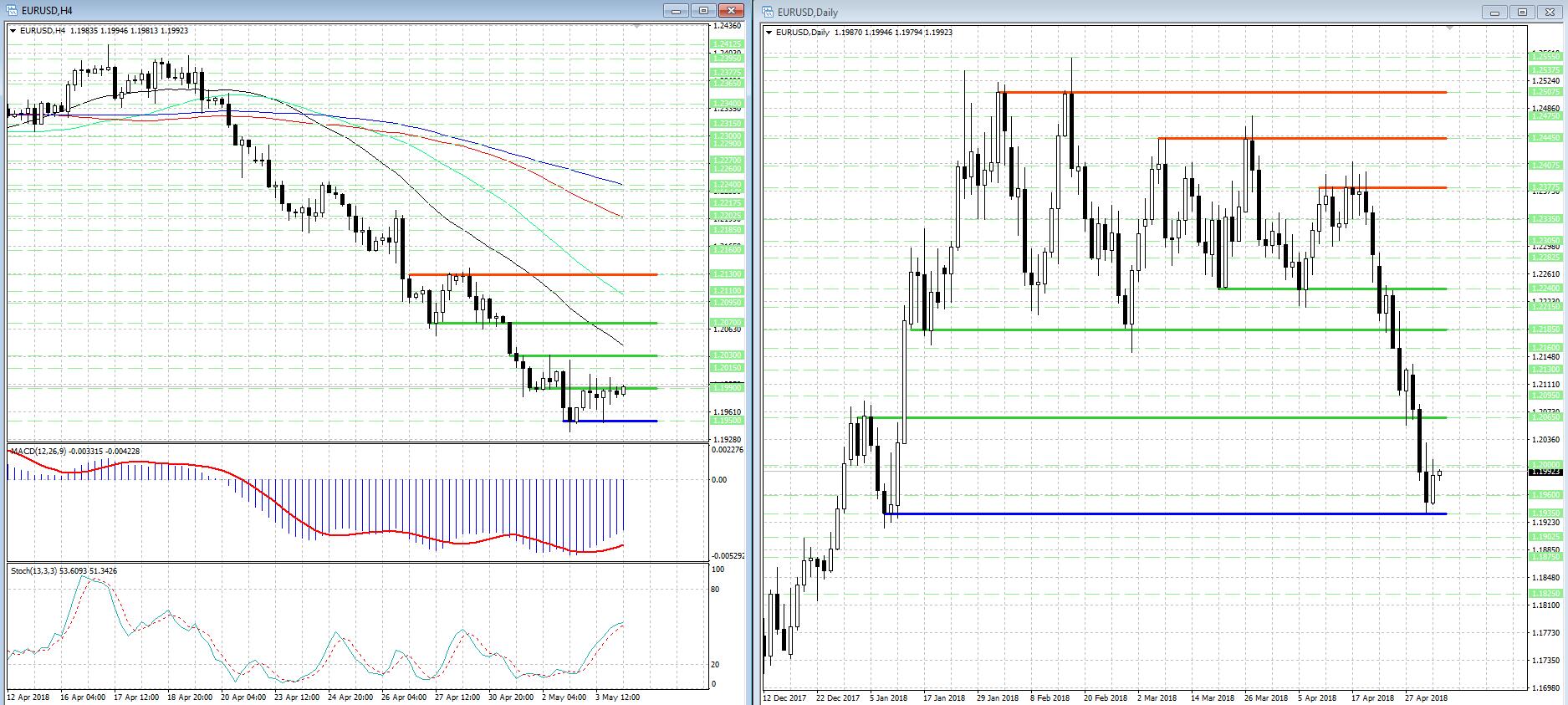 В валютной паре EUR/USD могут усилиться бычьи настроения...