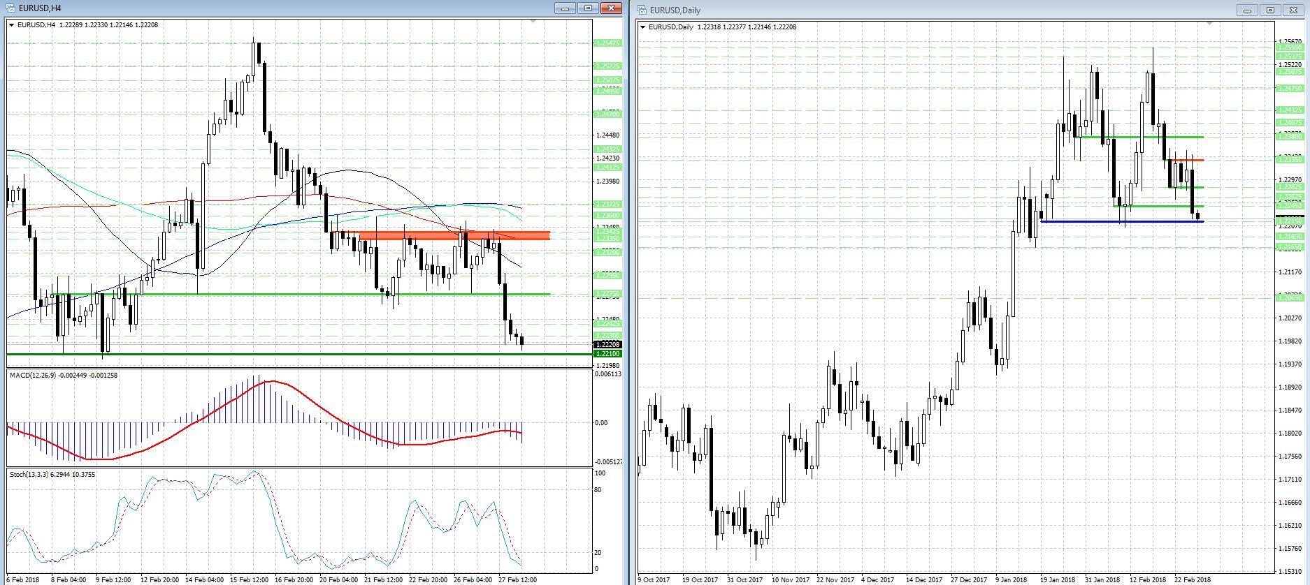 Анализ прогнозы евро/доллар рынок форекс что означает товар/деньги на форексе