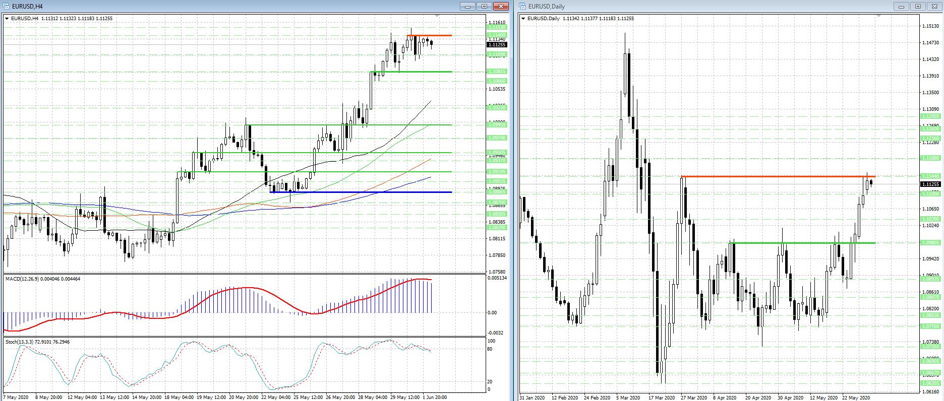Рост валютной пары EUR/USD 'забуксовал', но и о реванше медведей говорить рано...