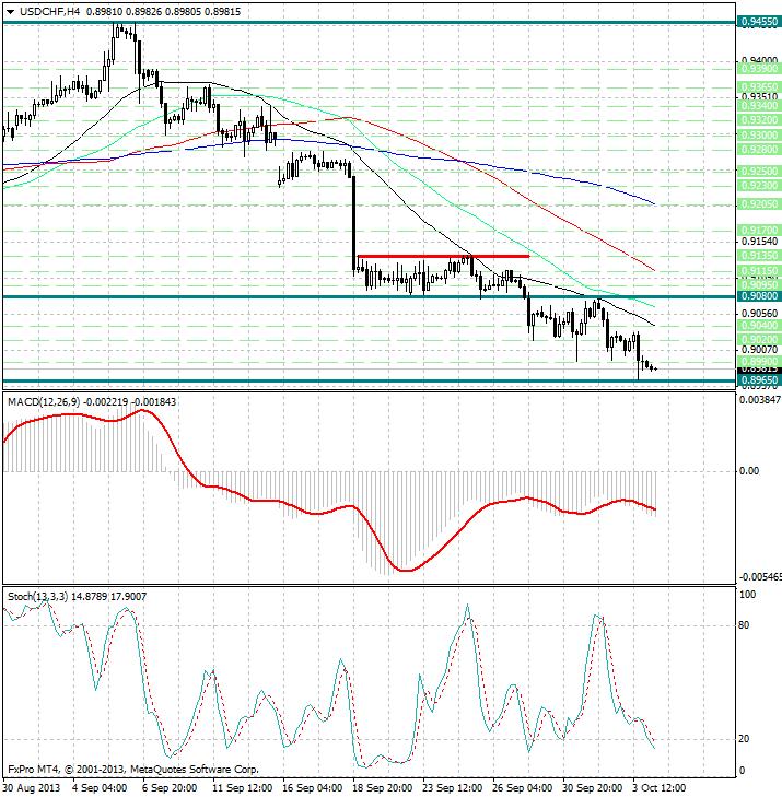 Валюты убежища на форексе торги а межбанковской валютной бирже
