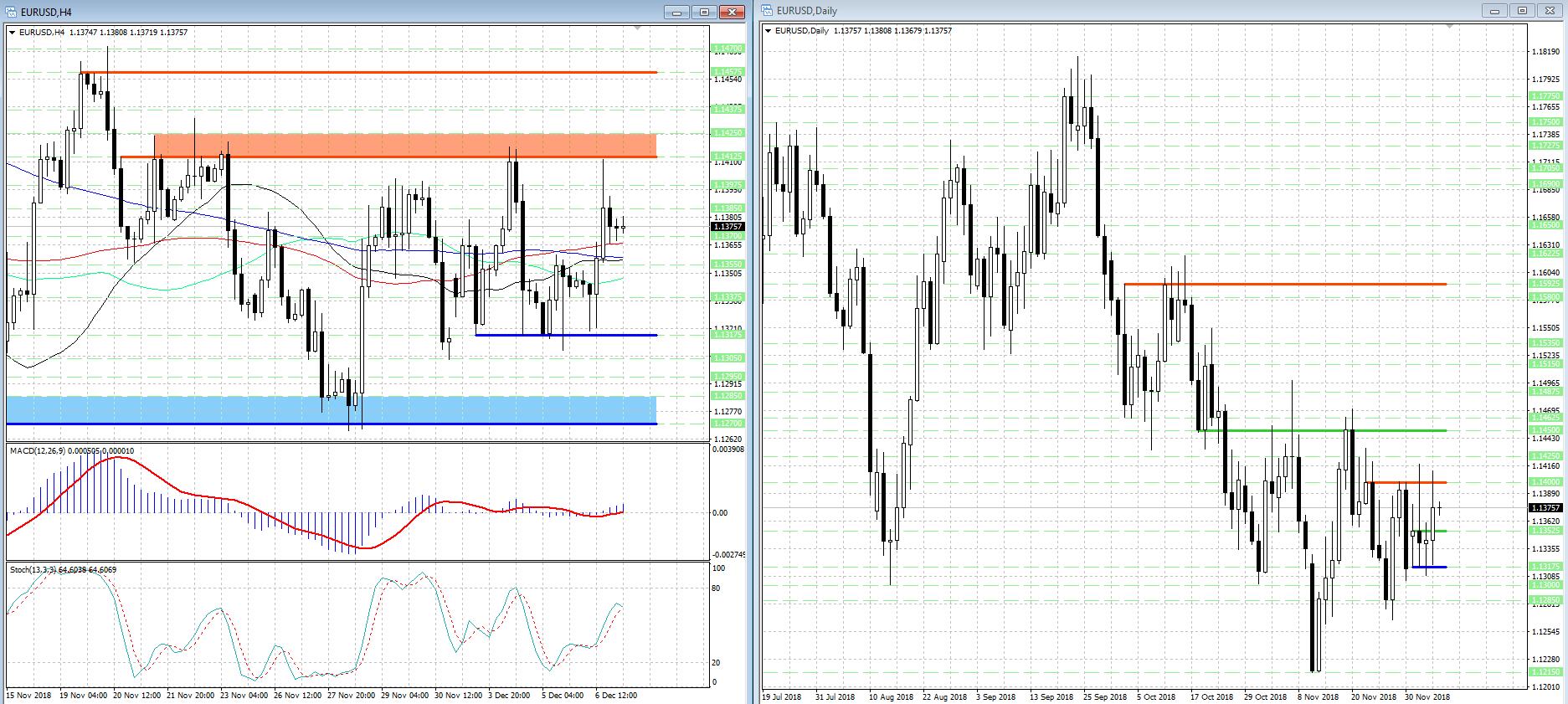 EUR/USD продолжает двигаться в рамках широкого ценового диапазона...