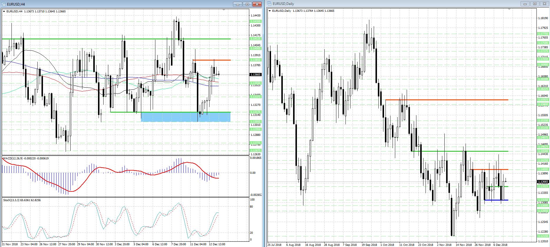 EUR/USD 'застрял' в широком ценовом диапазоне...