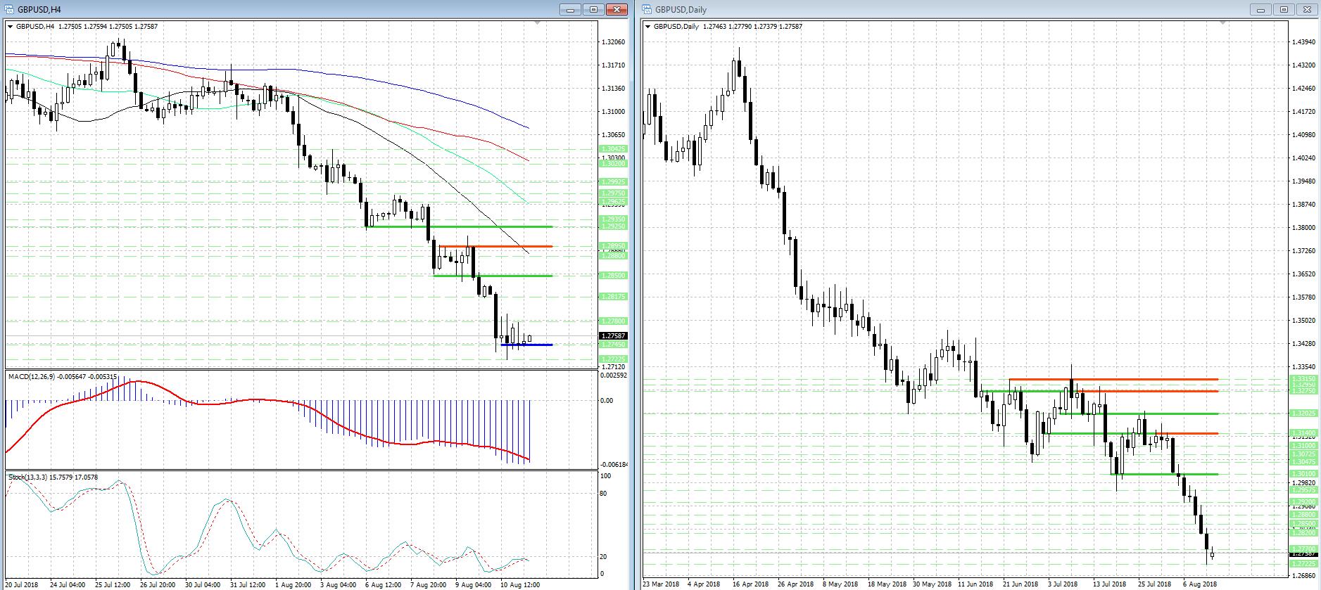 Снижение GBP/USD замедлилось, быки пытаются контратаковать...