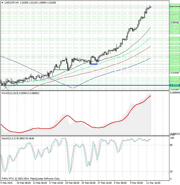Форекс прогноз на 08 12 2014 forex trading 2015 советники для торговли на форекс