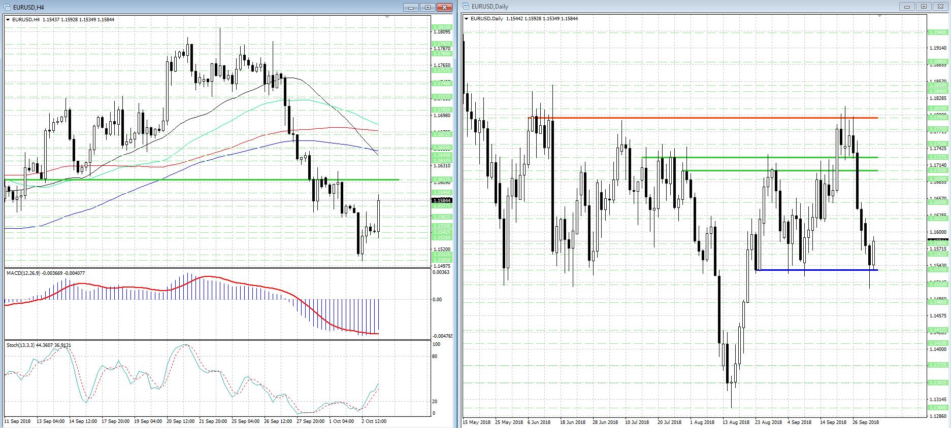 В валютной паре EUR/USD начался реванш быков...