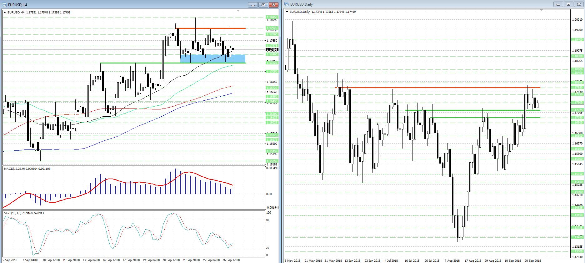 Краткосрочные перспективы валютной пары EUR/USD по-прежнему туманны...