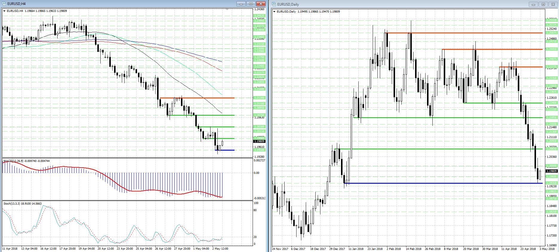 В валютной паре EUR/USD может усилиться восходящая коррекция...
