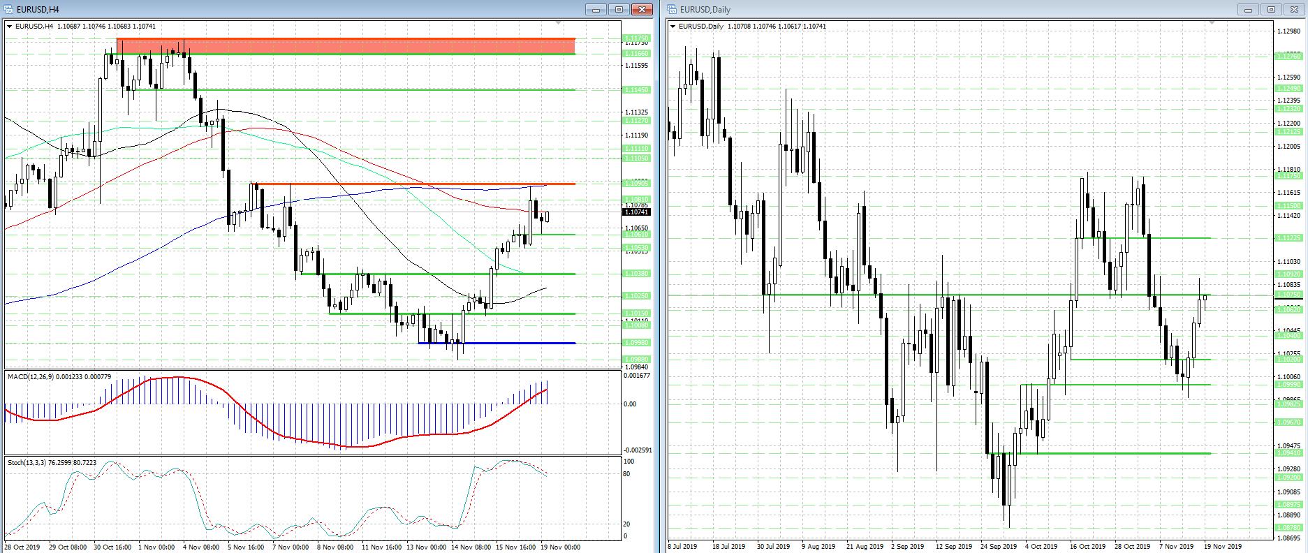 Краткосрочные перспективы валютной пары EUR/USD противоречивы...