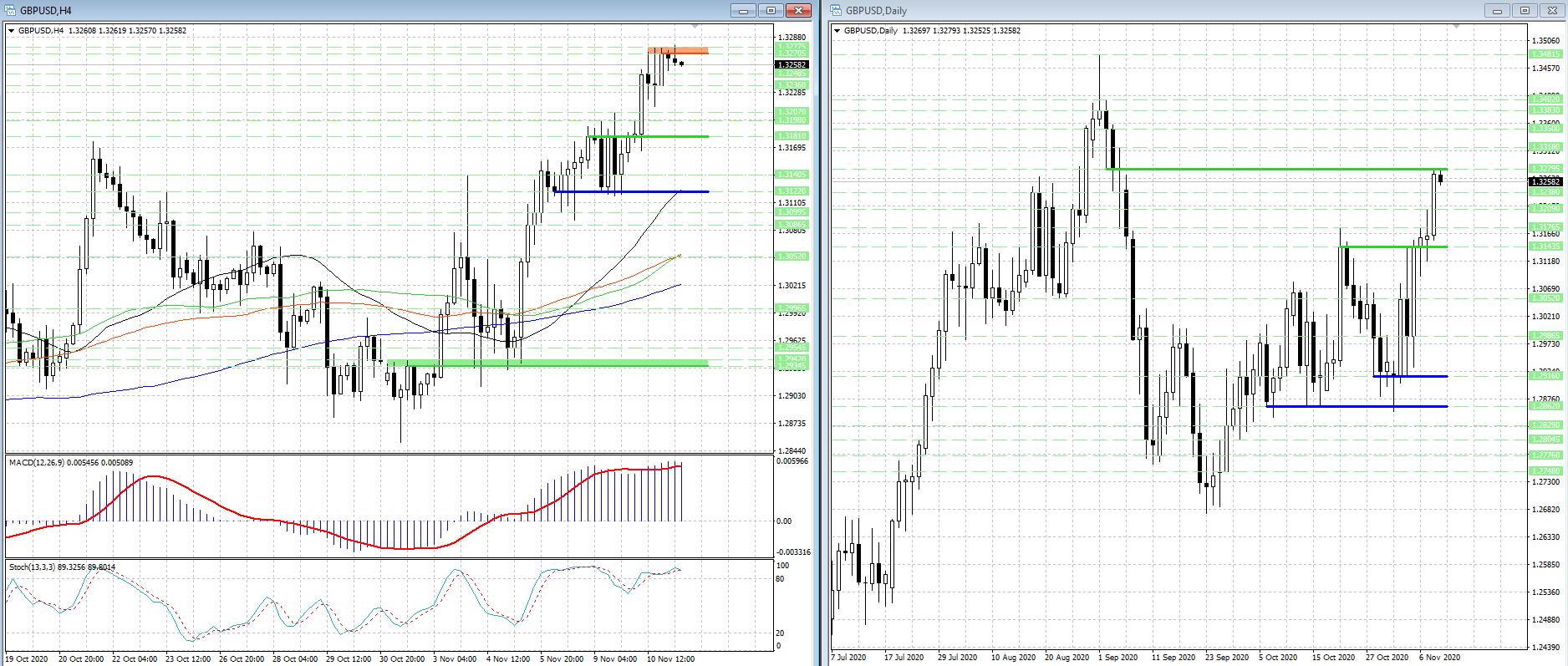 Рост валютной пары GBP/USD замедлился, но медведи не торопятся контратаковать...