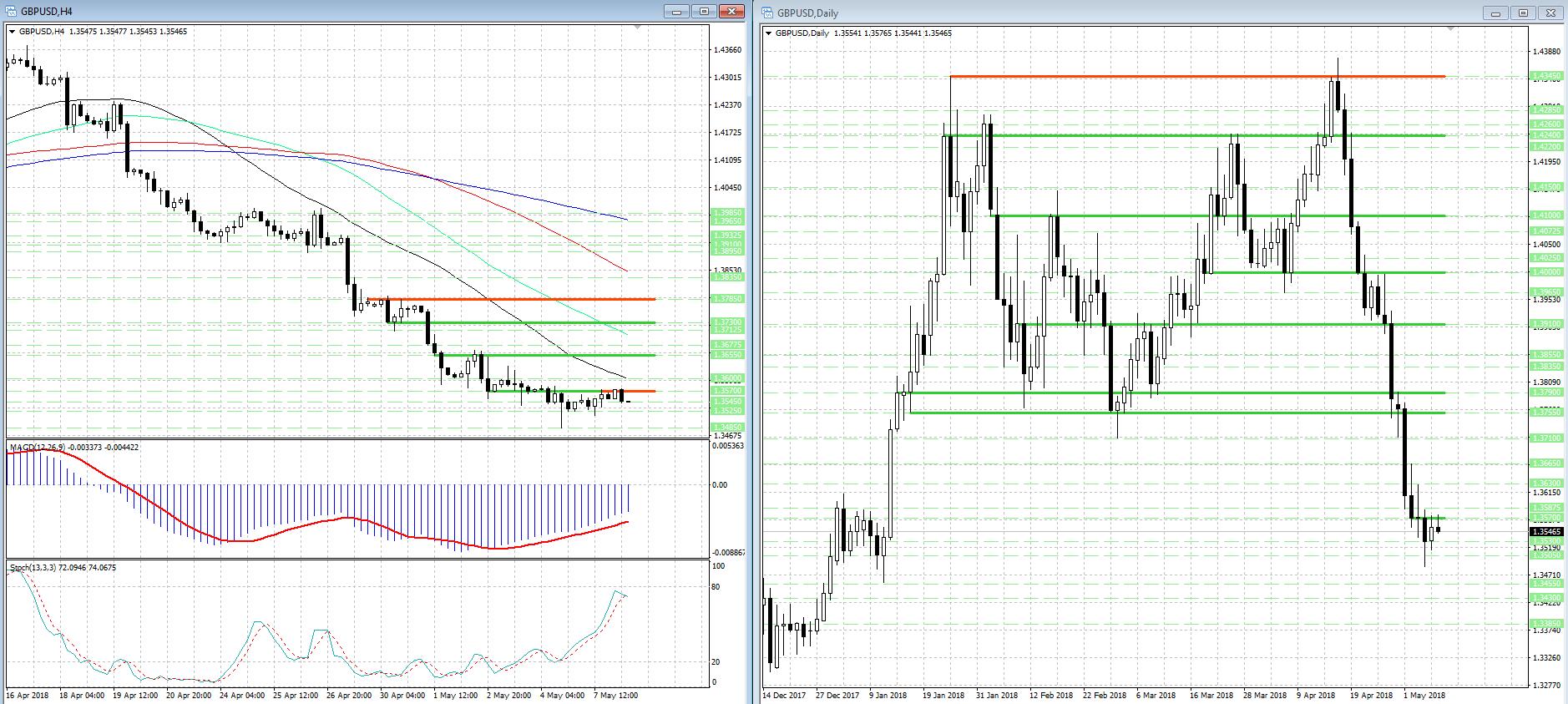 Давление на GBP/USD возобновилось и может усилиться в ближайшее время...