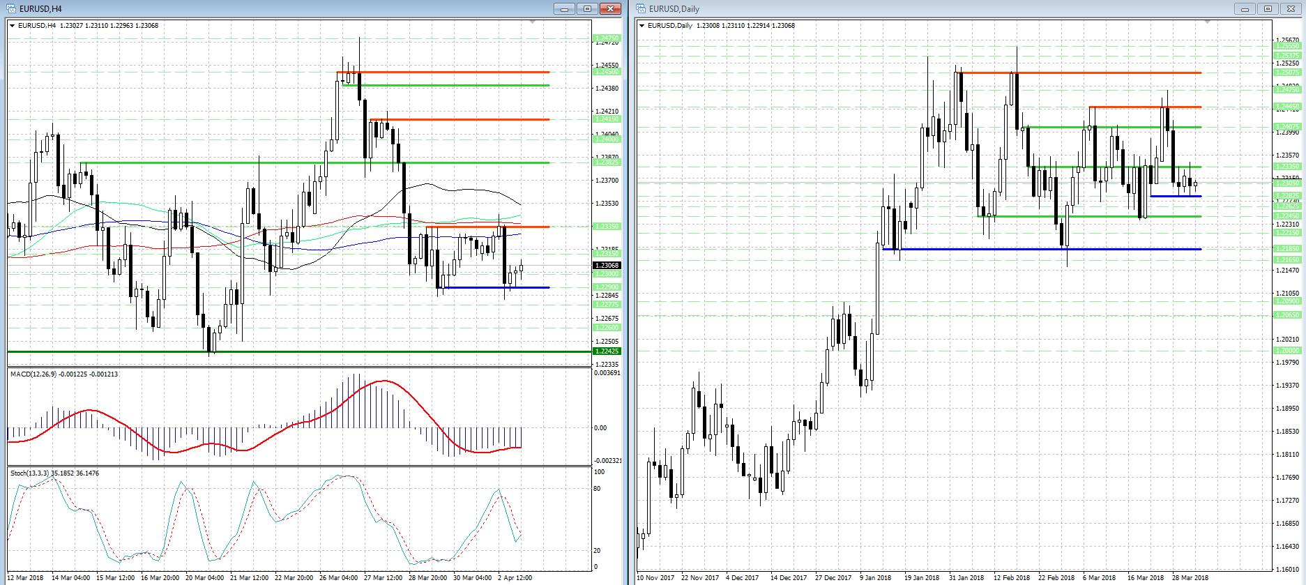 Выход из ценового диапазона 1.2290 - 1.2335 прояснит техническую картину в валютной паре EUR/USD...