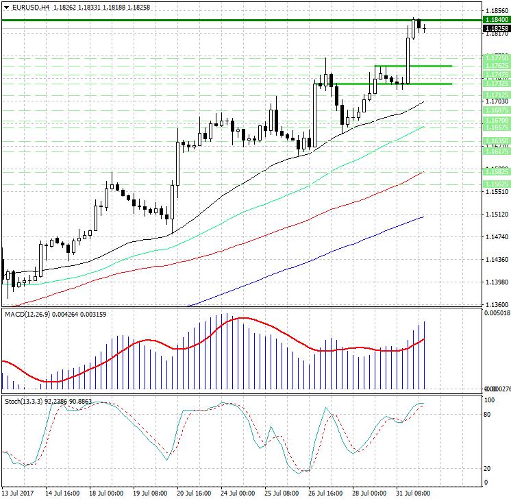 Форумы для анализа forex валюты eur индикаторы форекс stochastic oscillator