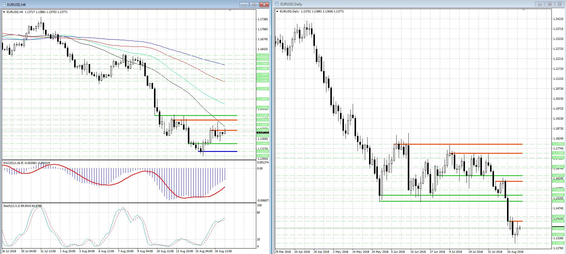 Прогнозы по евро доллару на сегодня методы прогнозирования на форекс