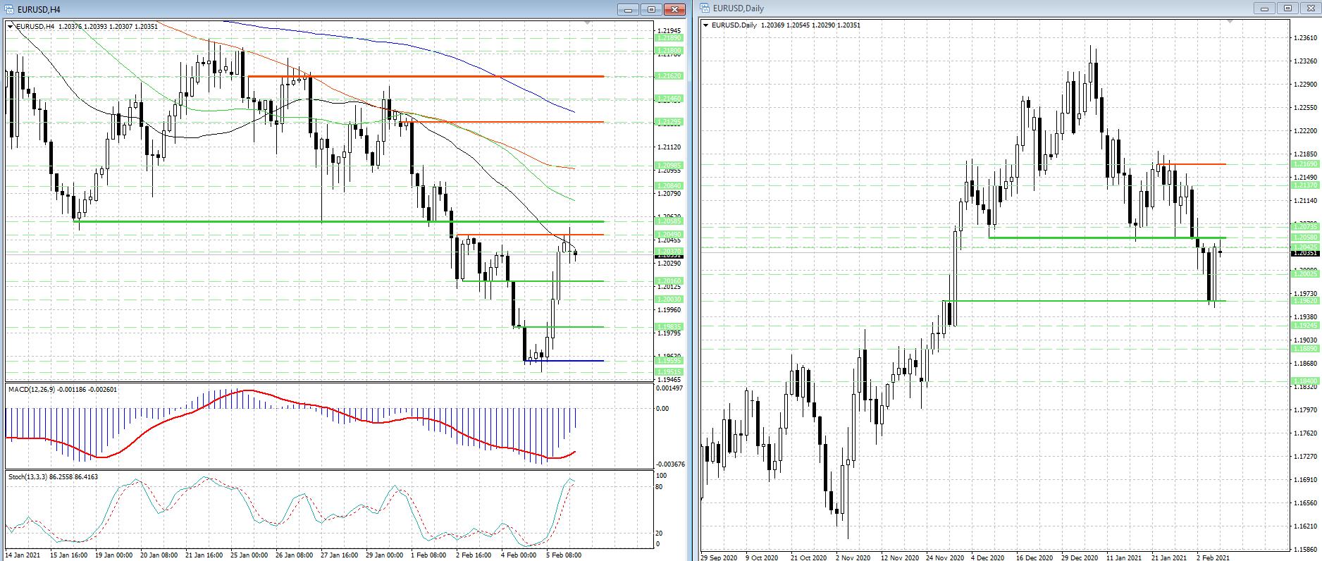 Валютная пара EUR/USD консолидируется после всплеска бычьих настроений...