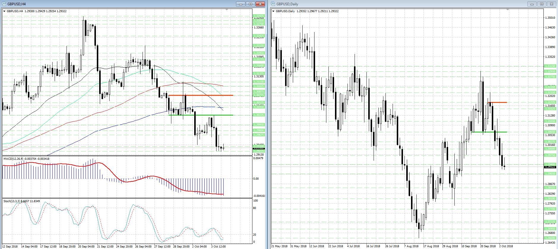 Снижение GBP/USD замедлилось, но признаков разворота пока нет...