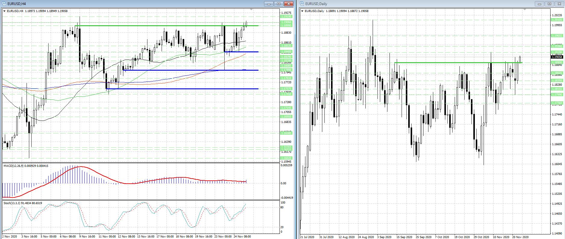 Потенциал роста валютной пары EUR/USD еще не исчерпан...