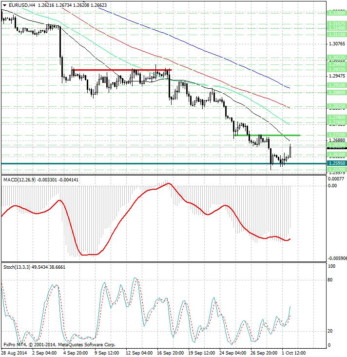 Технический анализ евро доллар на сегодня форекс кредит в банке для форекс
