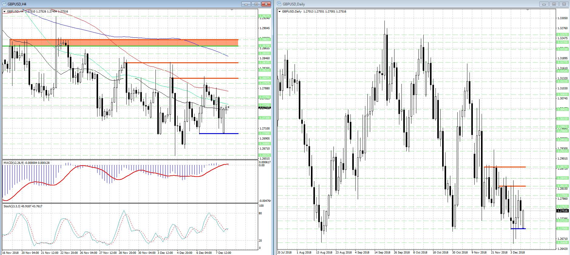 GBP/USD продолжает двигаться в рамках широкого диапазона...