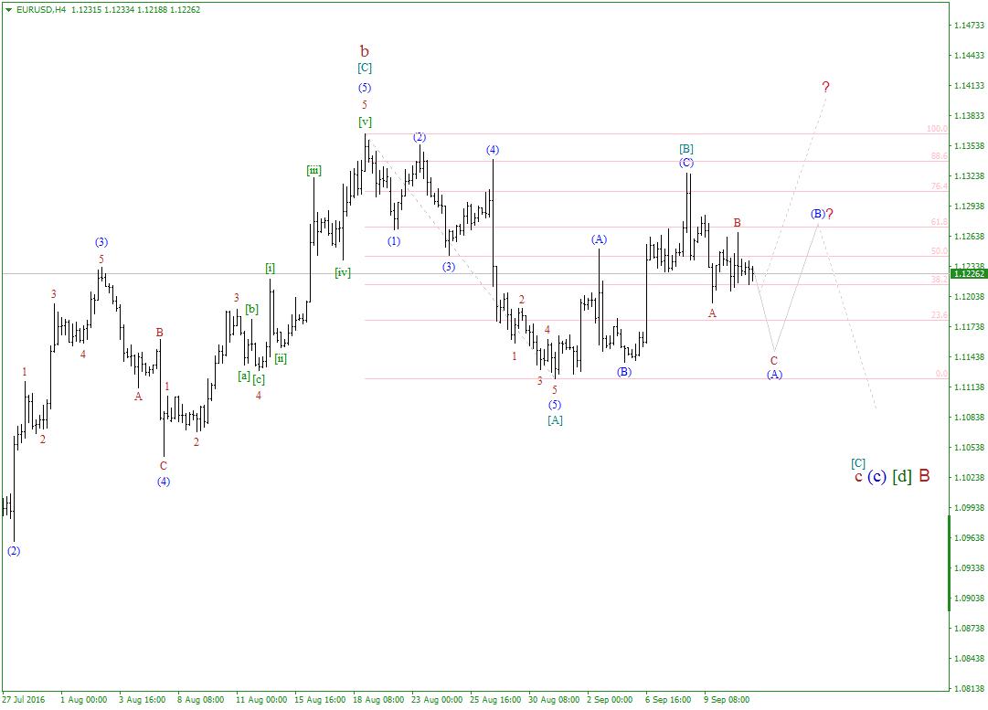 Волновой анализ рынка forex eurusd на 09 09 оптимальный лот на форекс