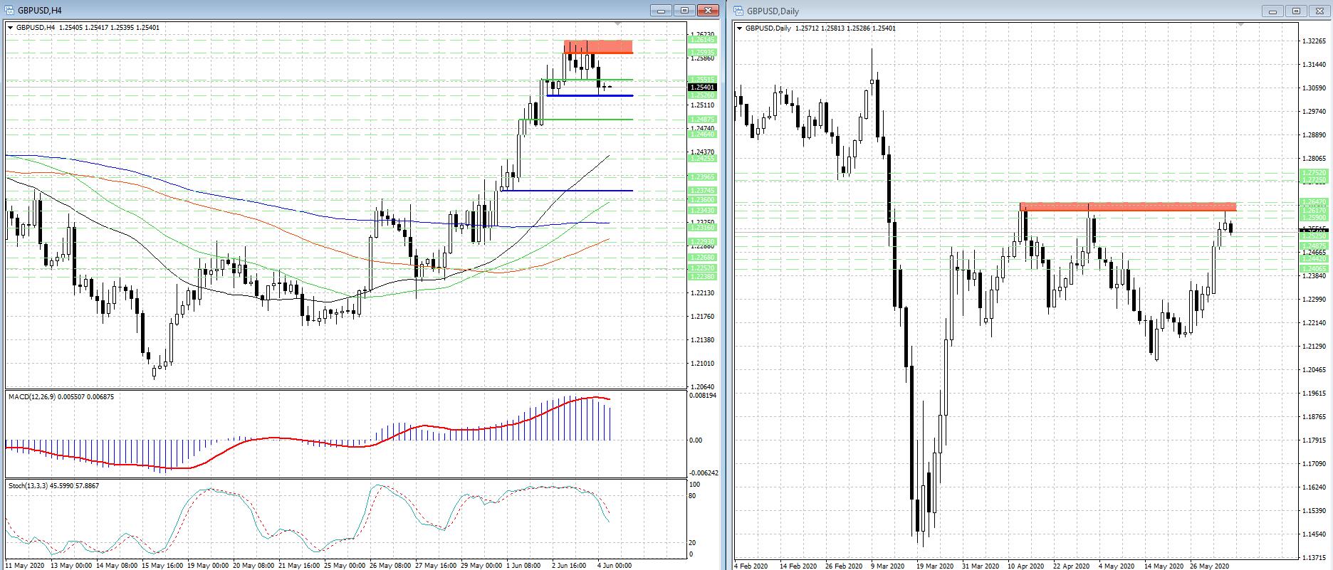 На рынке форекс может усилиться давление на британский фунт (GBP)...