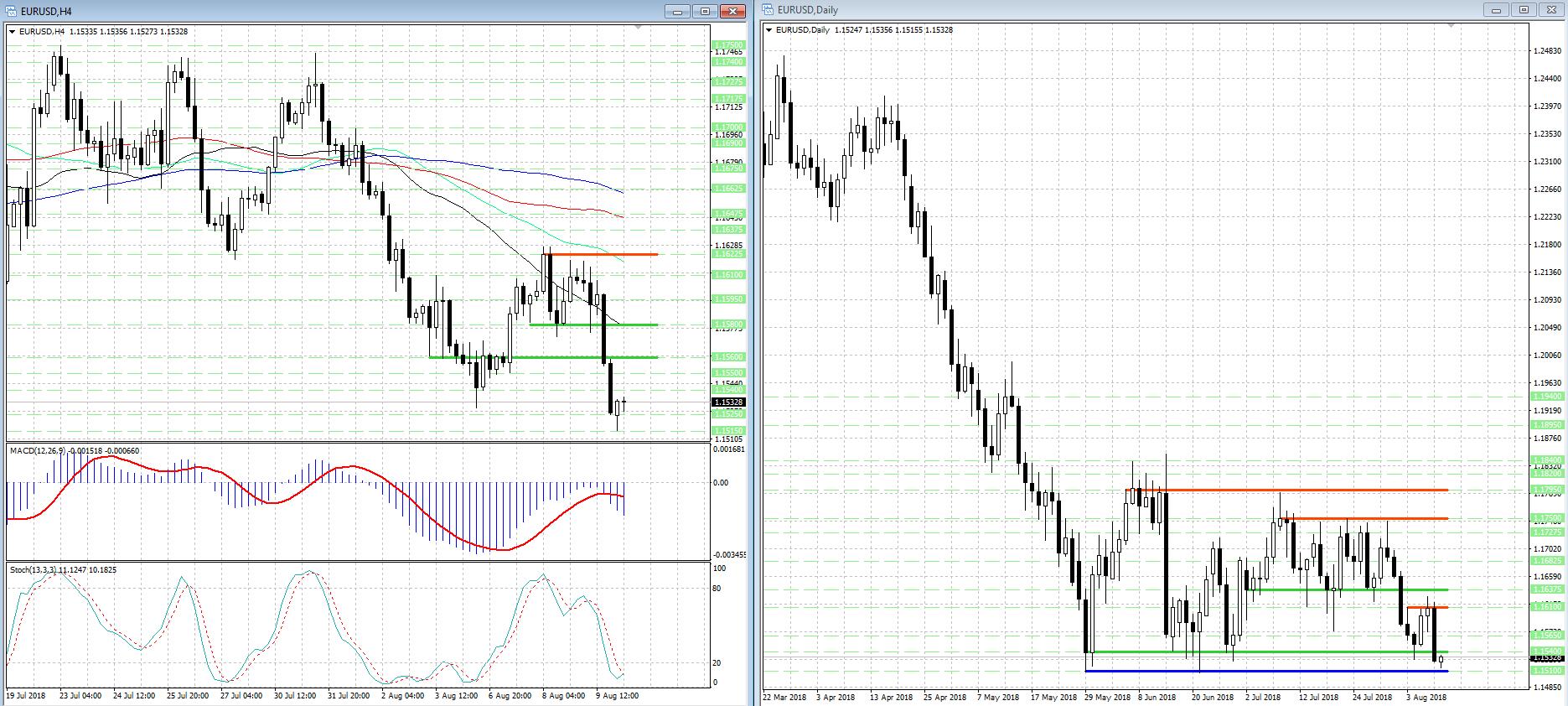 Евро (EUR) корректируется после заметного снижения...
