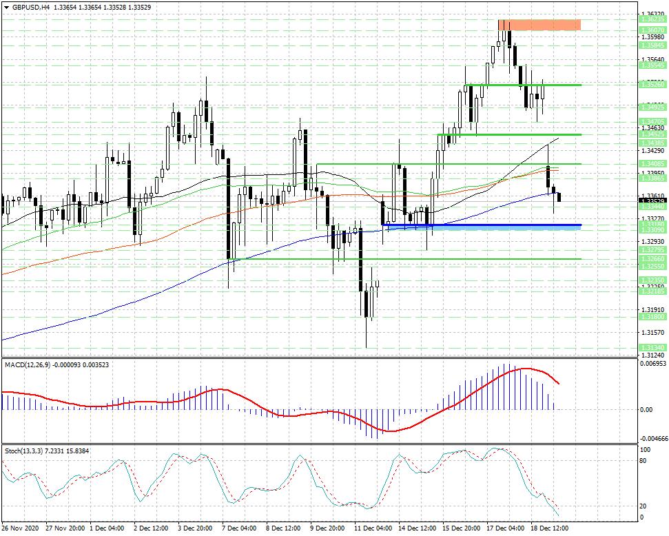 Снижение валютной пары GBP/USD замедлилось, теперь внимание трейдеров сосредоточено на...