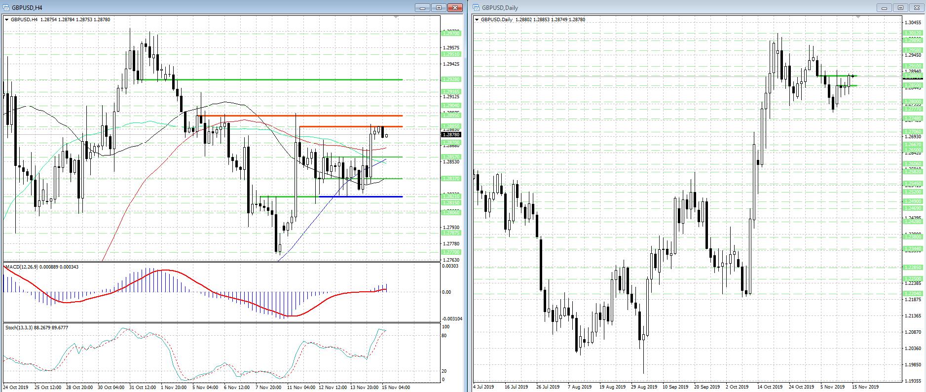 GBP/USD продолжает двигаться в рамках широкого ценового диапазона...