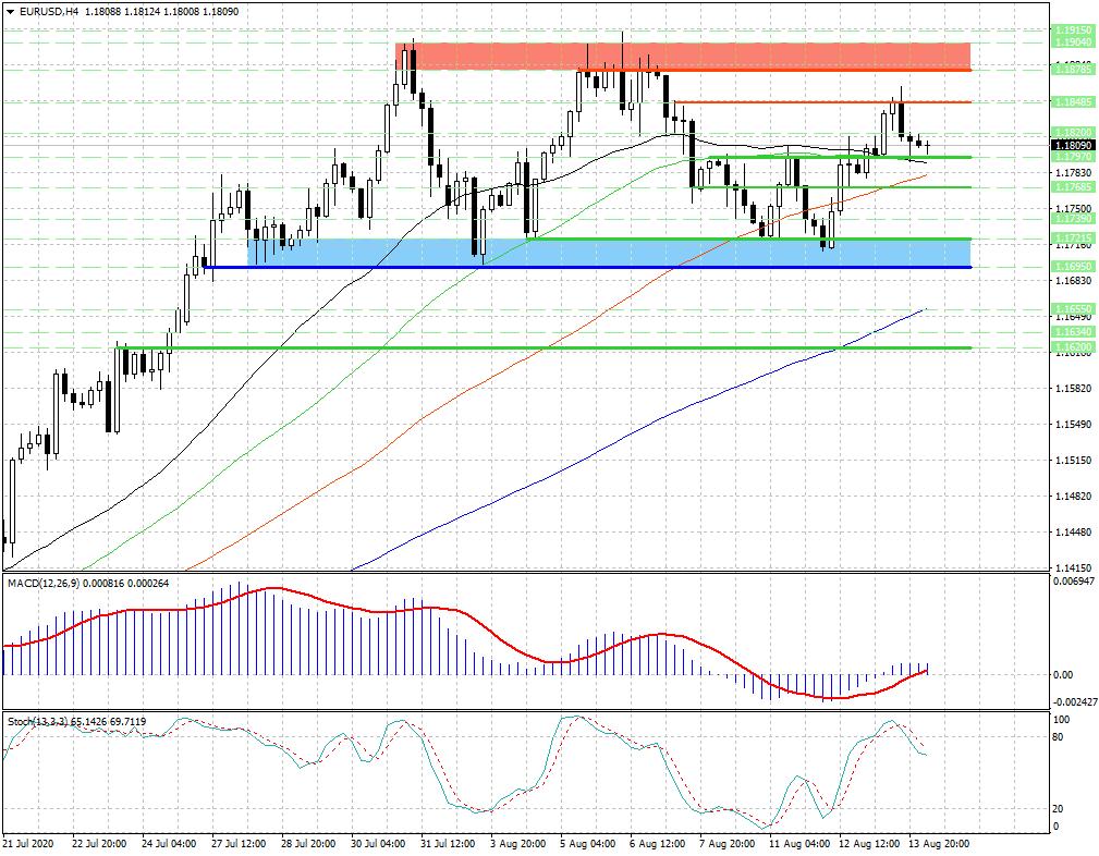 Давление на евро (EUR) возобновилось и может усилиться, если...