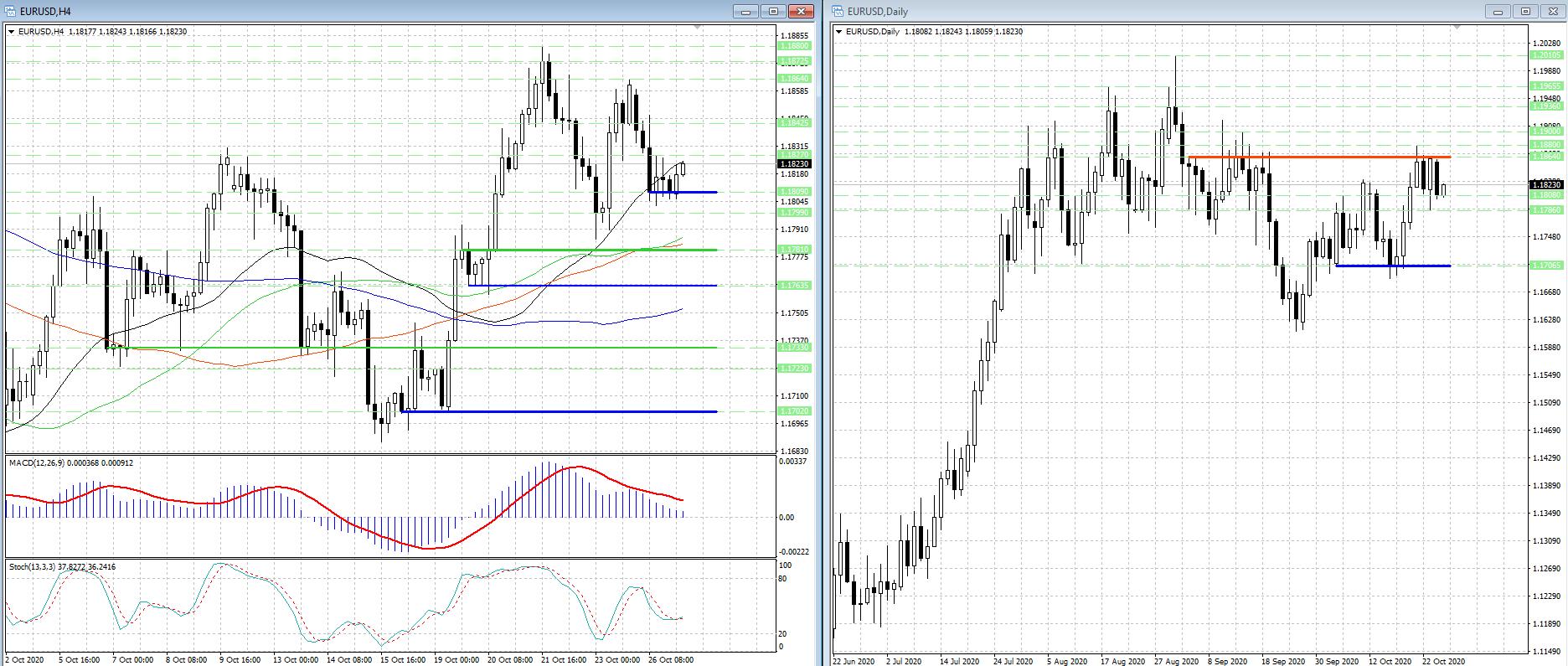 Курс валютной пары EUR/USD нашел сильную поддержку, быки пытаются развить наступление...