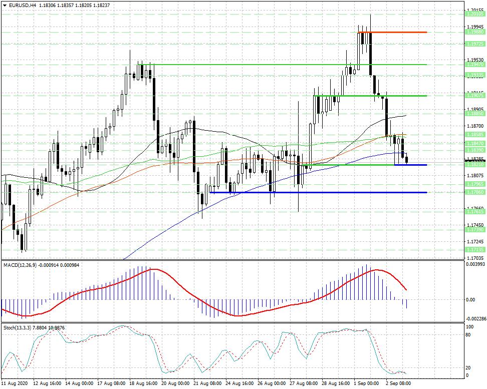 Валютная пара EUR/USD остается под контролем медведей...