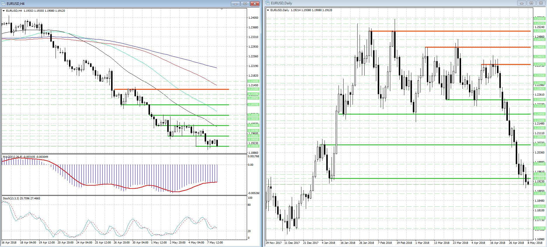 Медведи сохраняют контроль над валютной парой EUR/USD...