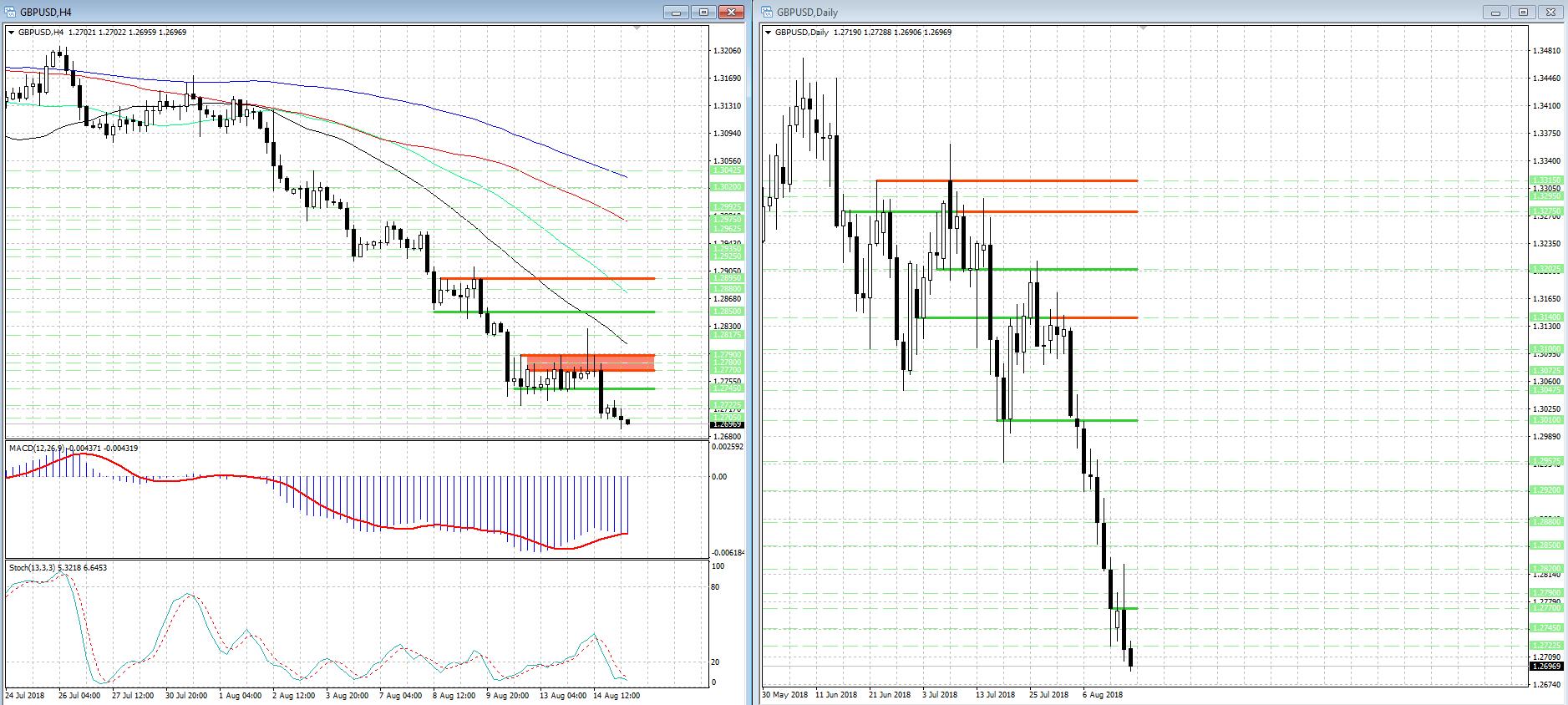 На рынке форекс усилилось давление на британский фунт (GBP)...