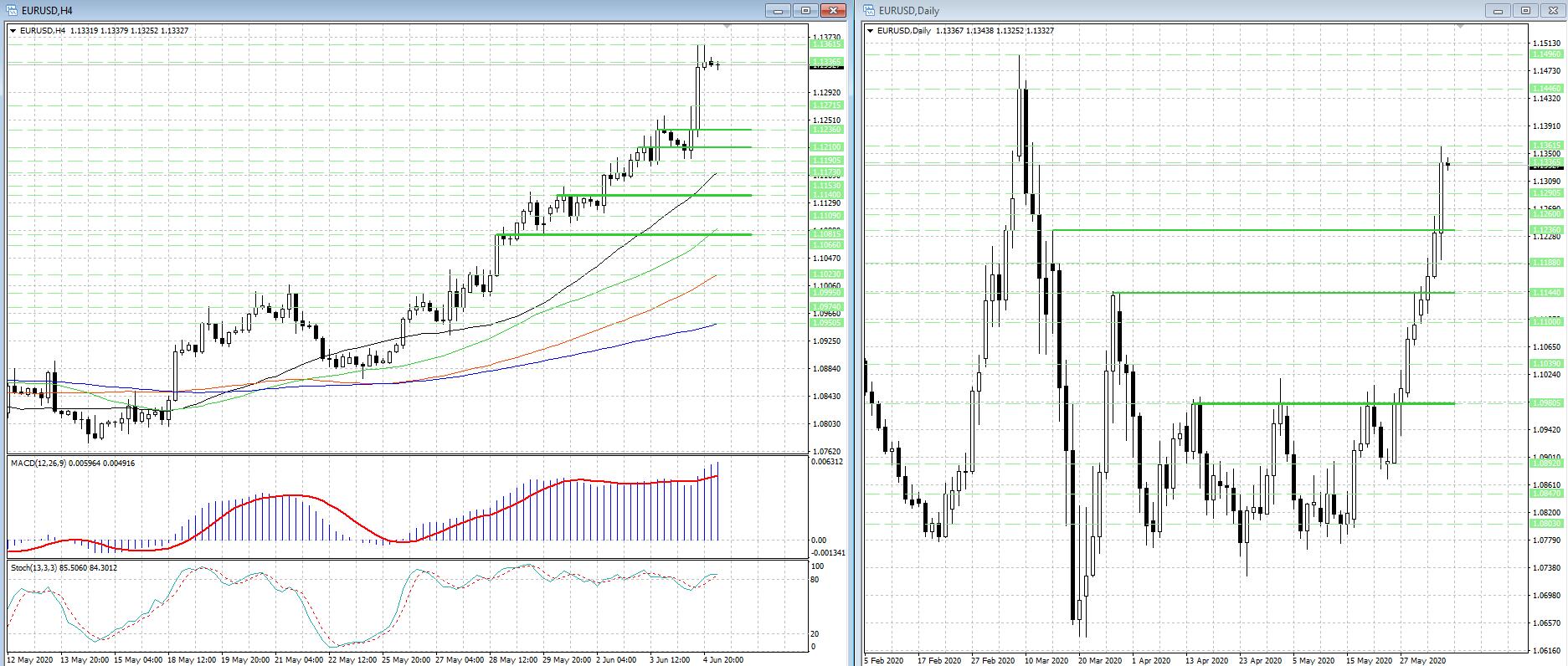 Валютная пара EUR/USD консолидируется после восходящего импульса...