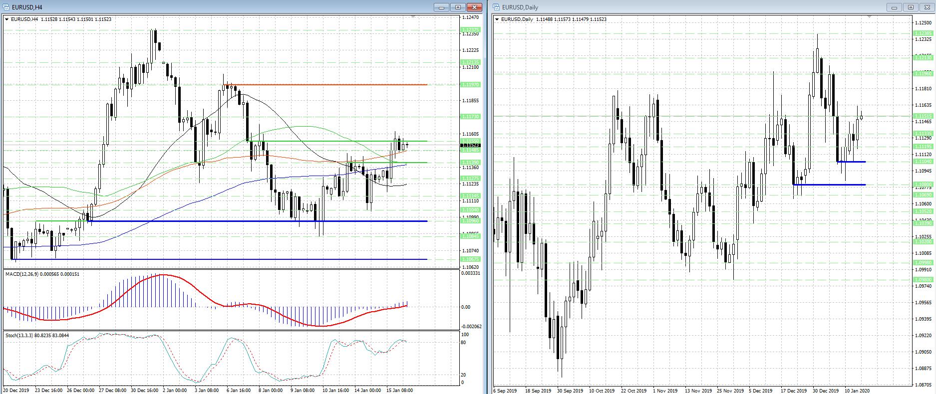 Краткосрочные перспективы EUR/USD неоднозначны...