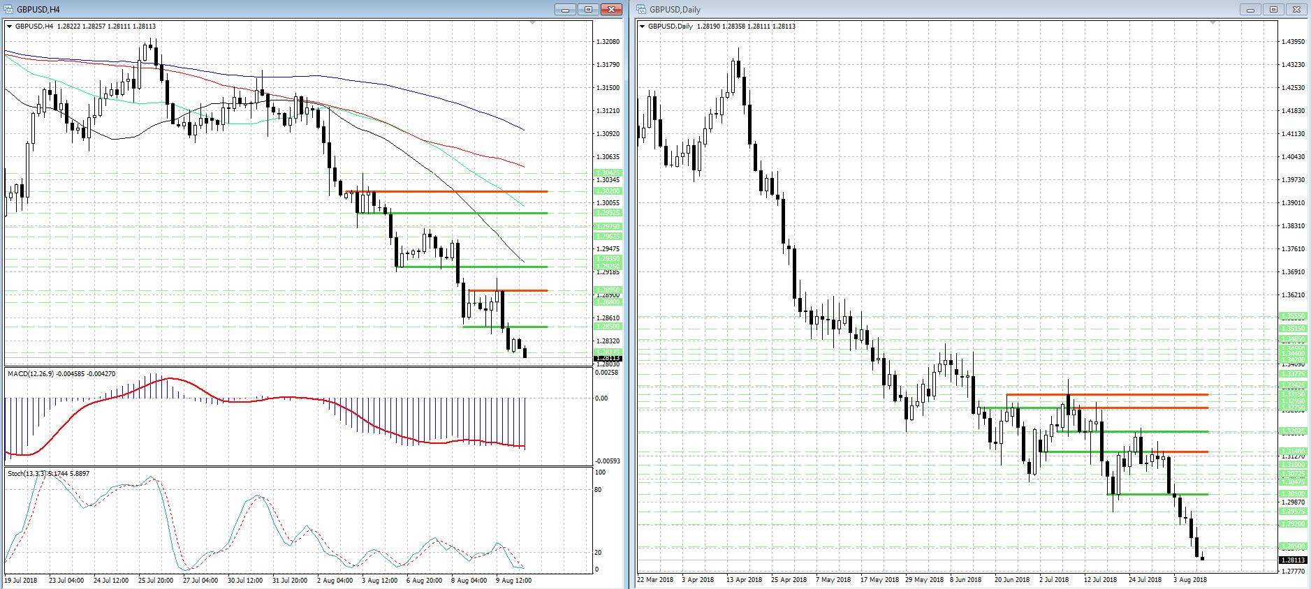 Британский фунт (GBP) заметно перепродан, но потенциал снижения еще не исчерпан...