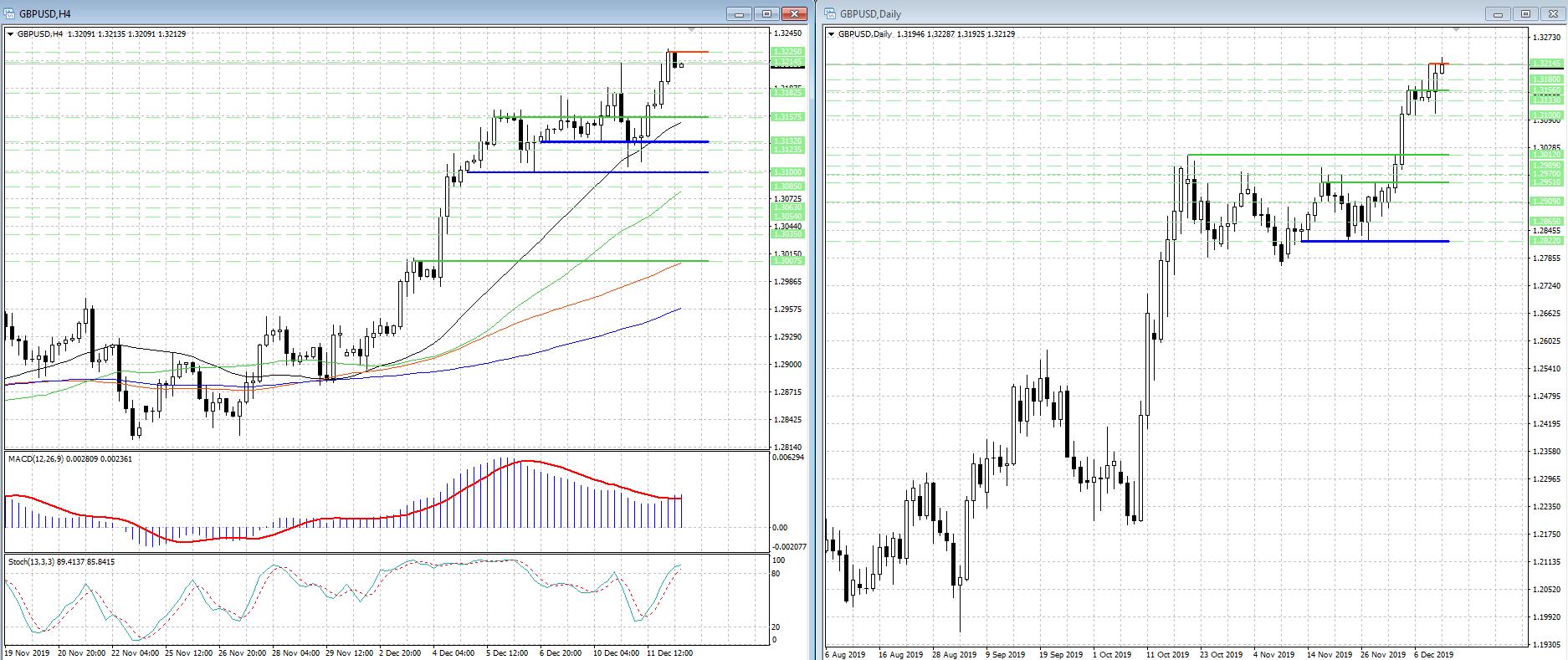 Рост GBP/USD замедлился, но о кардинальной смене настроений речь не идет...