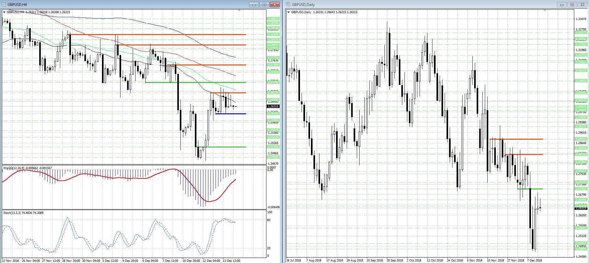 Выход из ценового диапазона 1.2610 - 1.2670 прояснит техническую картину в валютной паре GBP/USD...