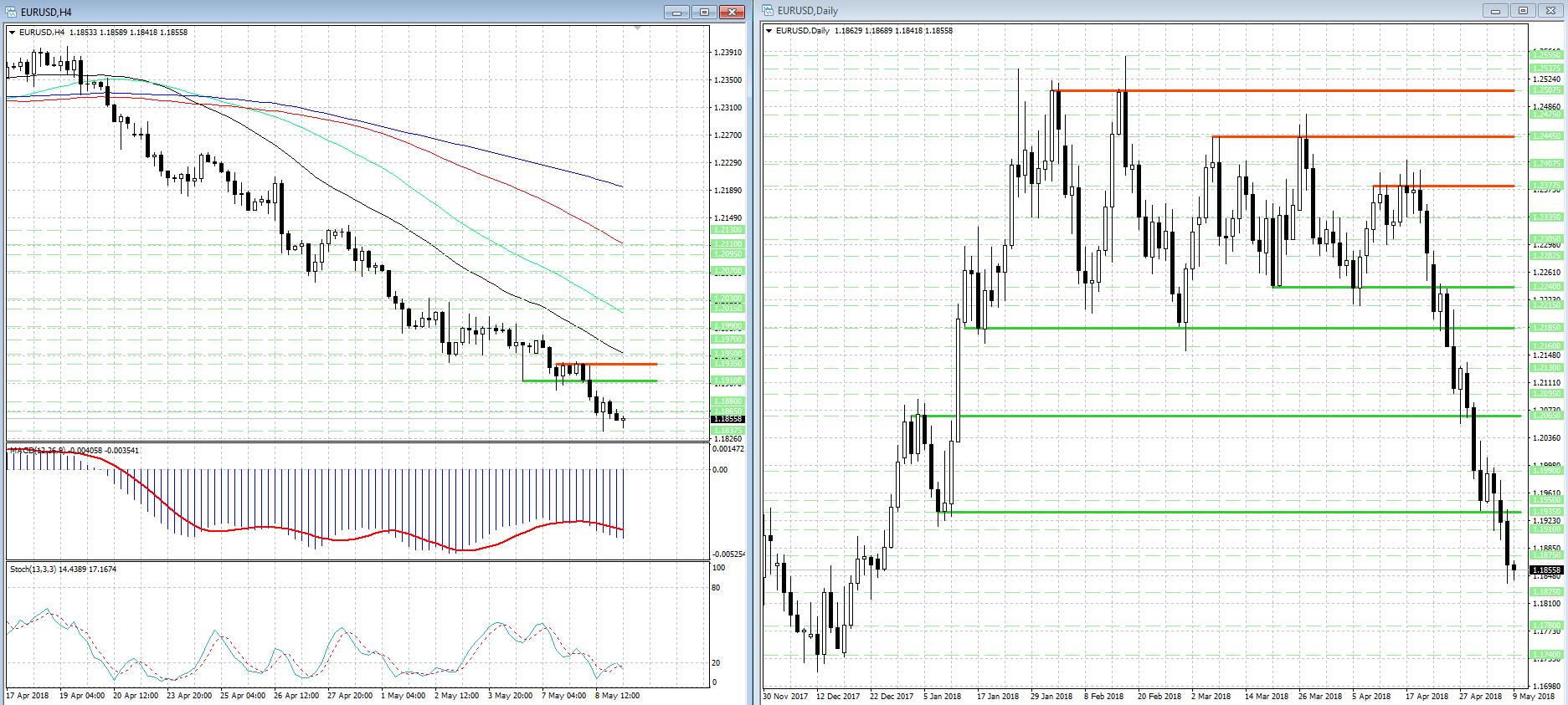 Снижение EUR/USD замедлилось, но о реванше быков говорить рано...