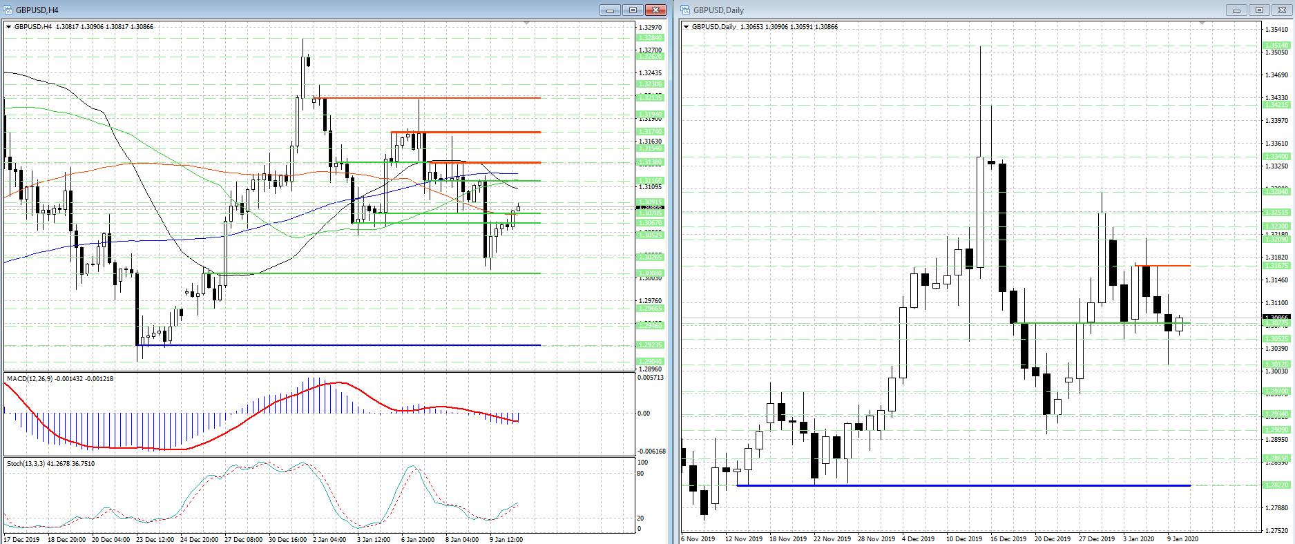 GBP/USD 'восстанавливается' после снижения в область 2-х недельных min...