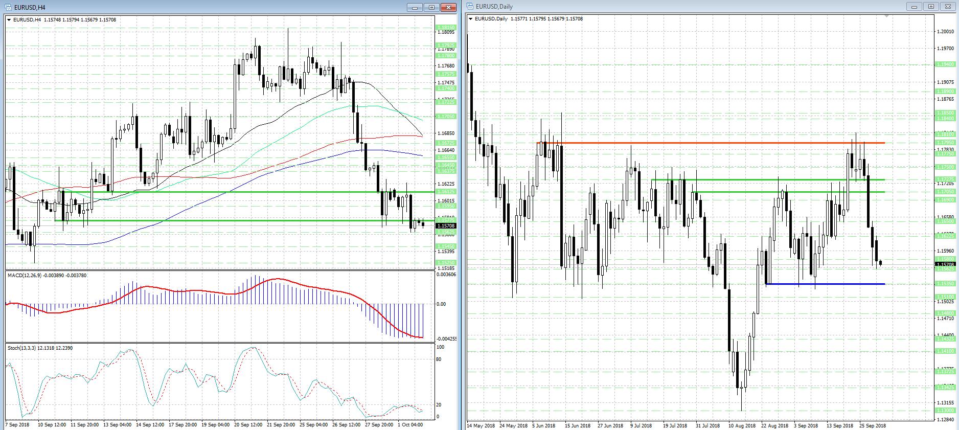 Снижение EUR/USD замедлилось, но и о реванше быков говорить рано...