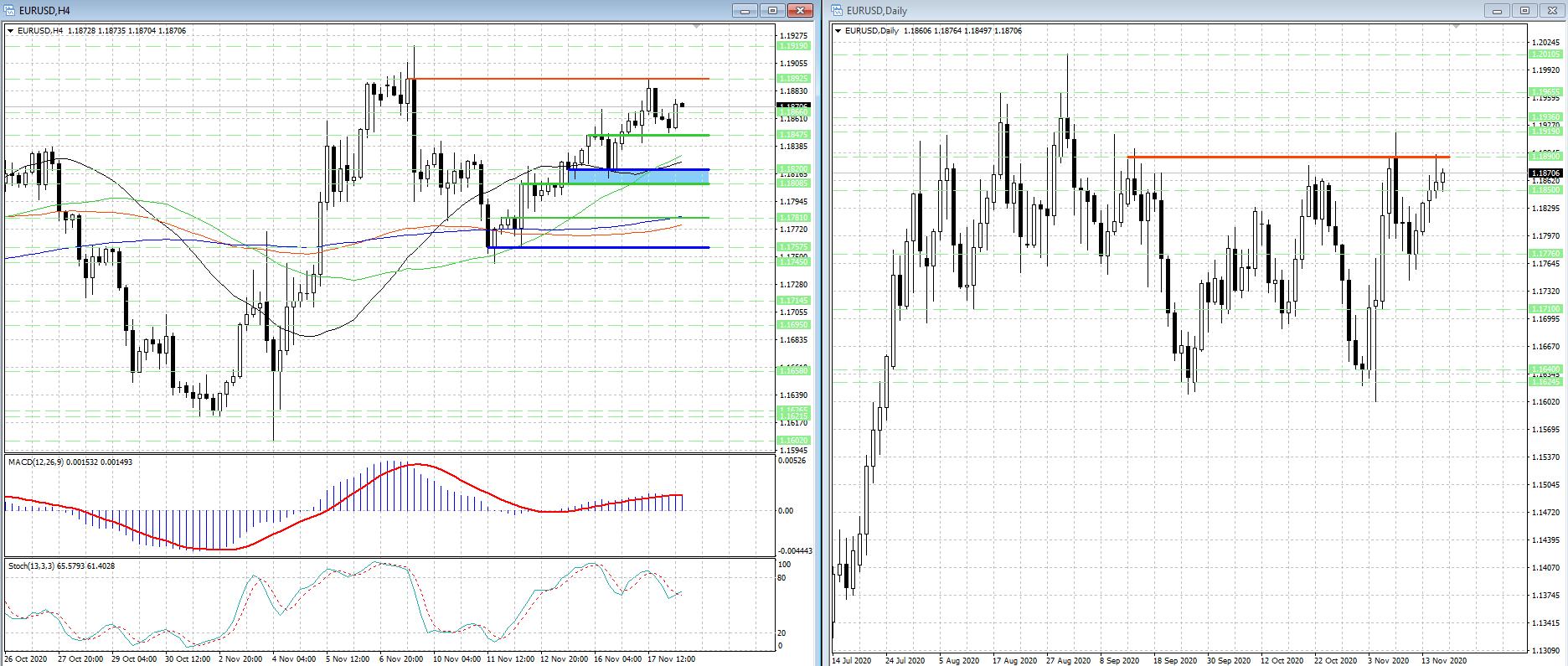 Рост валютной пары EUR/USD 'забуксовал', но и медведи не торопятся наступать...