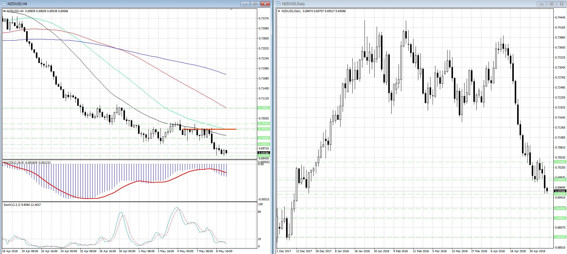 Снижение новозеландского доллара (NZD) может продолжиться сегодня...