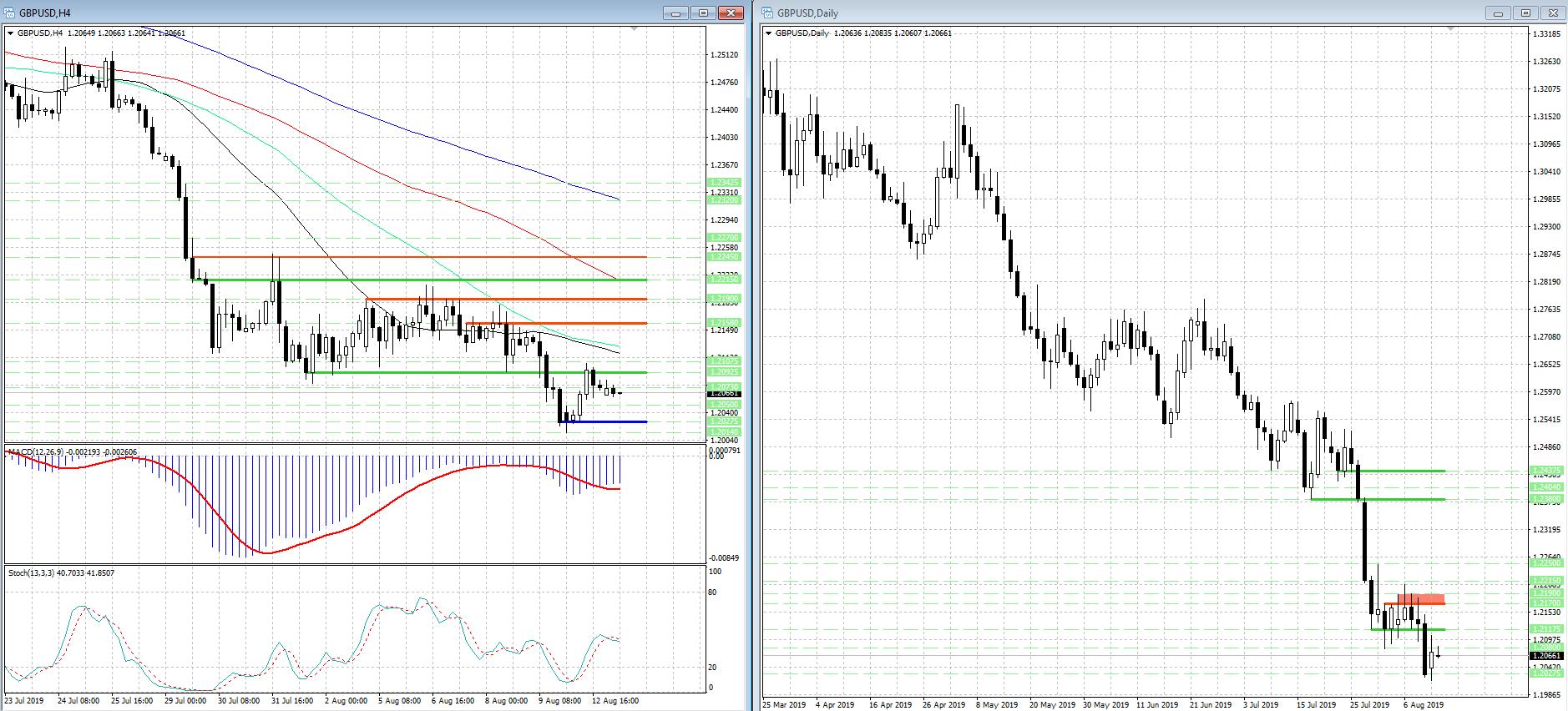 Давление на GBP/USD возобновилось, но медведи менее агрессивны...