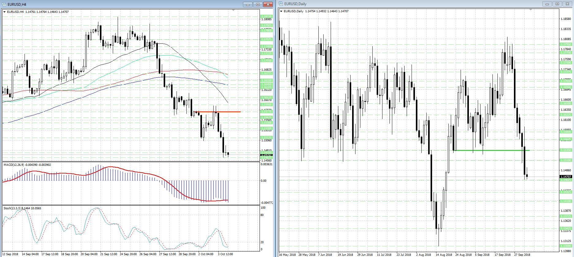 Потенциал снижения EUR/USD еще не исчерпан, но и вероятность коррекции высока...