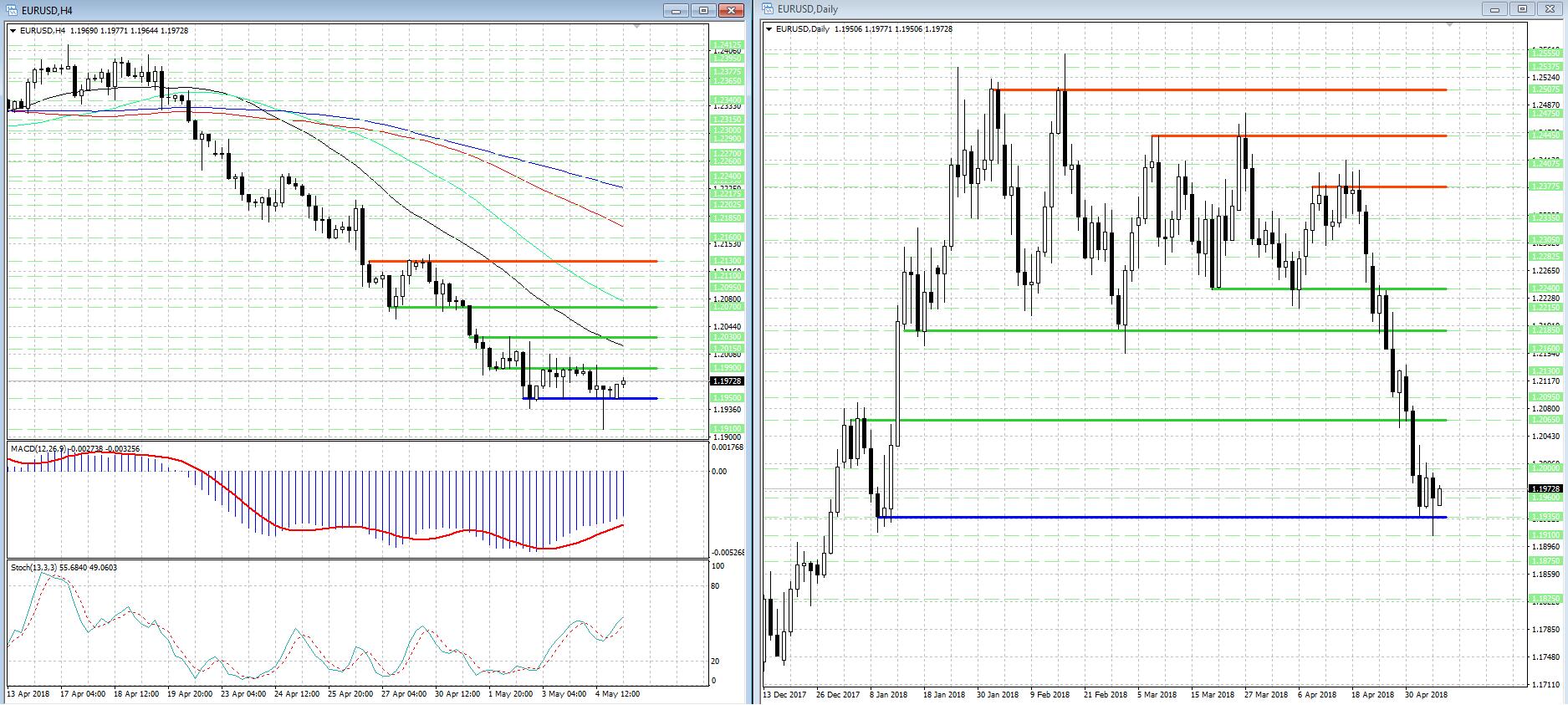 В валютной паре EUR/USD может усилиться рост котировок...