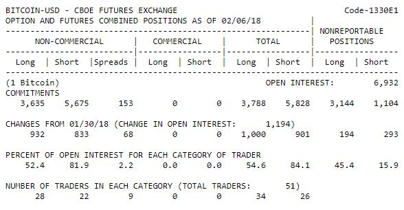 Bitcoin: крупные спекулянты на CBOE нарастили покупки на 36%