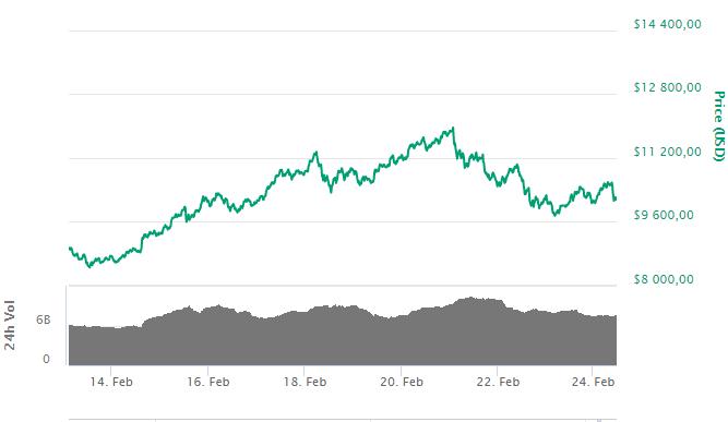 Bitcoin: крупные спекулянты на CBOE нарастили покупки на 31%