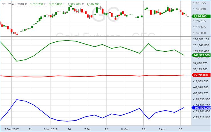Открытые позиции на рынке форекс по данным cftc forex chart aud hkd