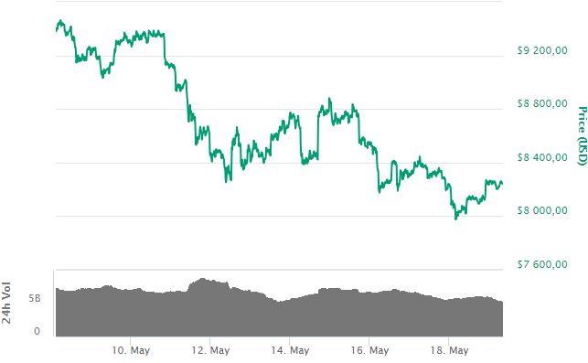 Bitcoin: на CBOE резко выросли негативные настроения к криптовалюте